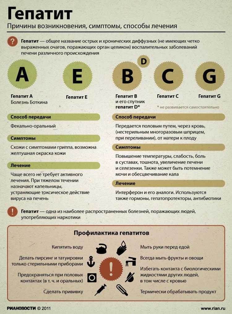 Спид центр красноярск официальный сайт анализы на гепатит стоимость